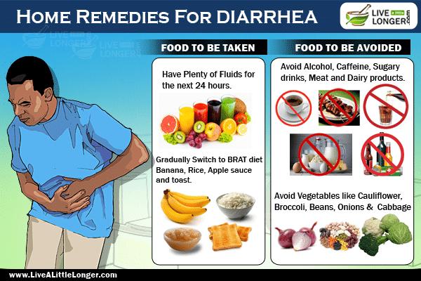 Best Natural Remedy Diarrhea