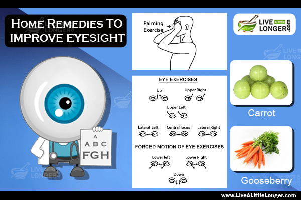 home remedies for improving eyesight 1) follow healthy diet to improve vision a healthy diet is a key to every health related problem make sure you eat a healthy diet your diet should consist vitamins a, b-complex, e, beta-carotene, zeaxanthin, amino acids and lutein and green leafy vegetables as it contains chlorophyll which promotes healthy eyes.