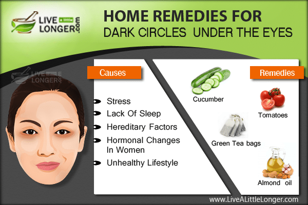 Dark Circles and Wrinkles Under Eyes Home Remedies