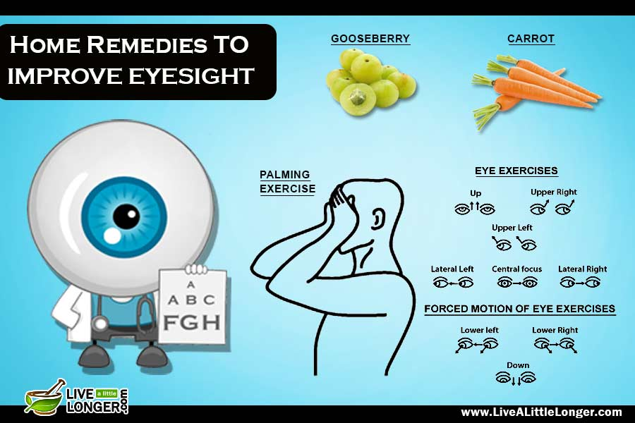 home remedies for improving eyesight Improve eyesight naturally with triphala, long pepper, human saliva (spit), carrots, tomato, cow milk & ghee etc remove dark circles & wrinkles around eyes.