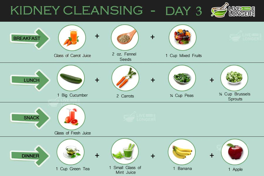 Kidney cleansing diet plan