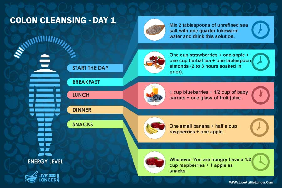 day 1 diet colon cleansing