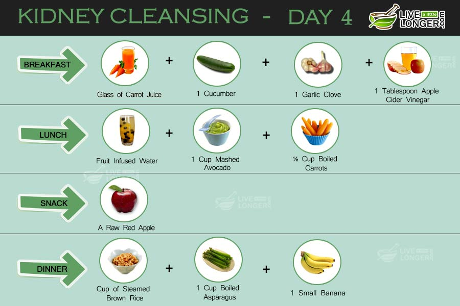 how to clean your kidneys