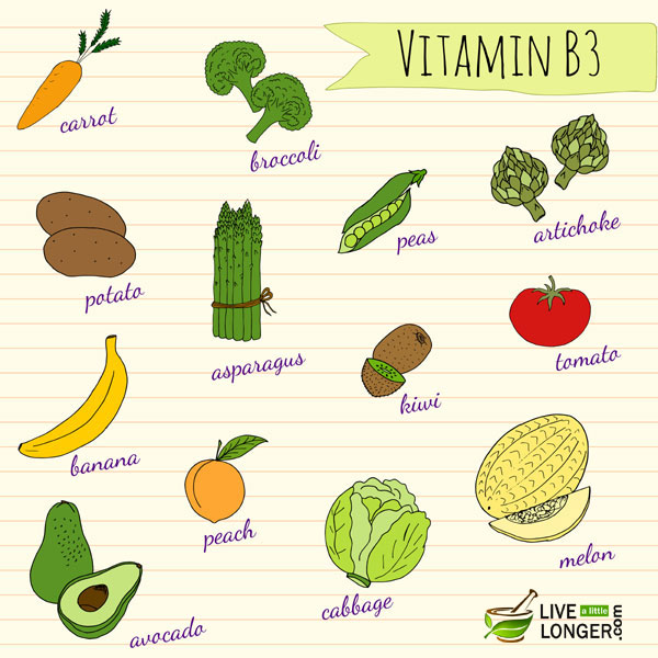 vitamin b3 deficiency