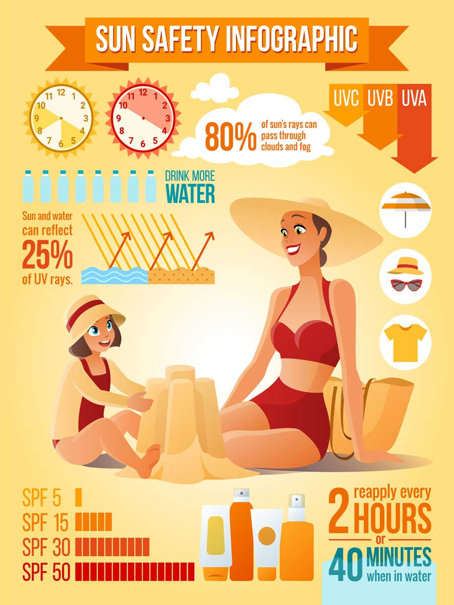 tips for sunburn