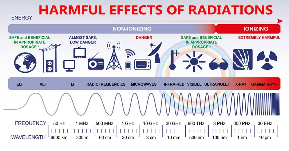 harmful effects of EMF