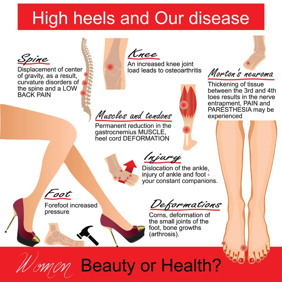 how does high heels hurt your foot