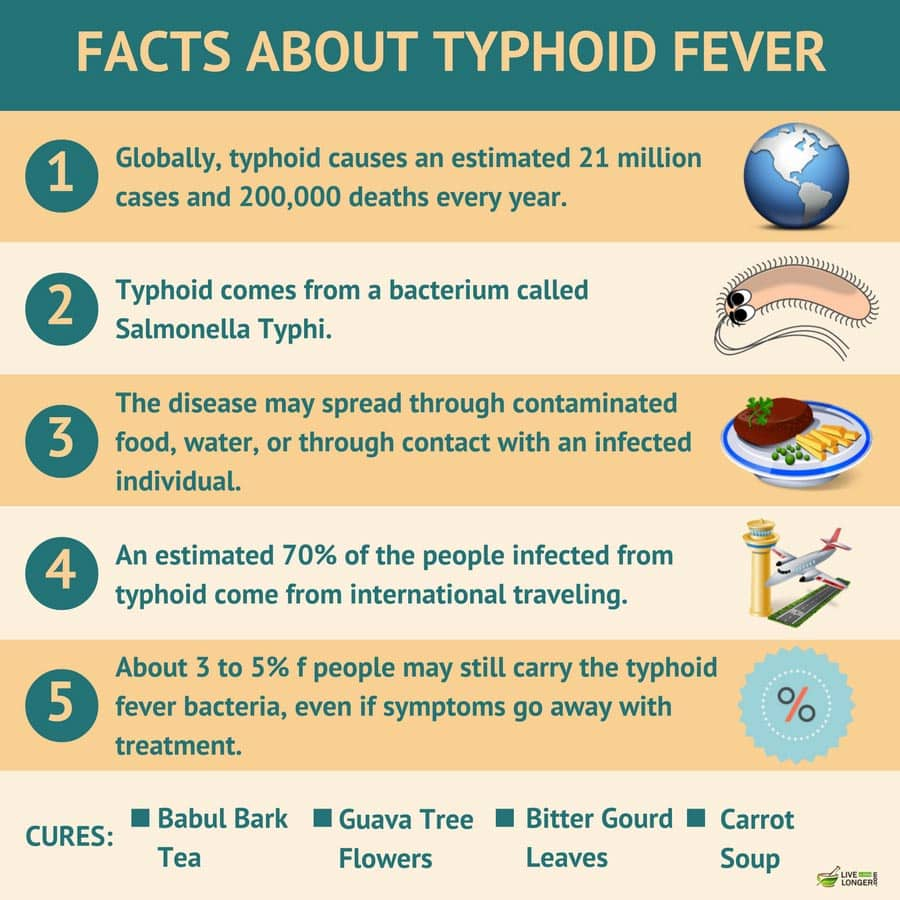 The Facts About Fever