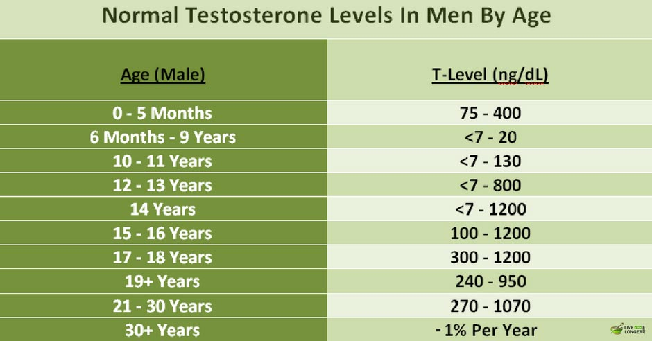 Does propecia affect testosterone levels